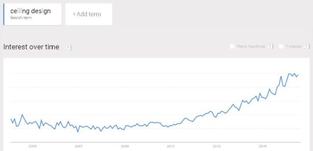 "Google trends graph for ""ceiling design"" search term"