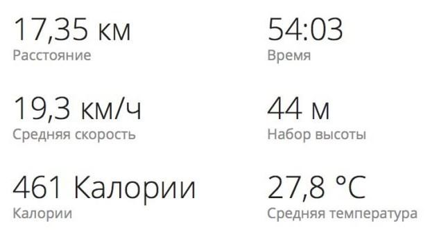 Тренировка Скапин МТБ пересеченная местность суммарно 18.08.16