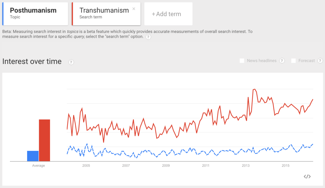 google-trends-transhumanism