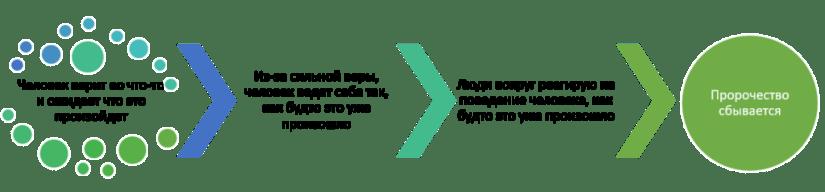 Эффект пегмалиона - суть Эффекта пегмалиона