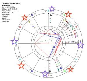 Baudelaire's Sun/Moon midpoints