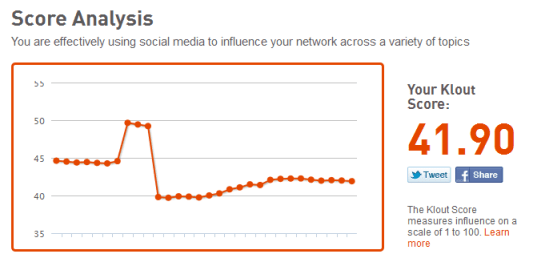 Klout in 2011