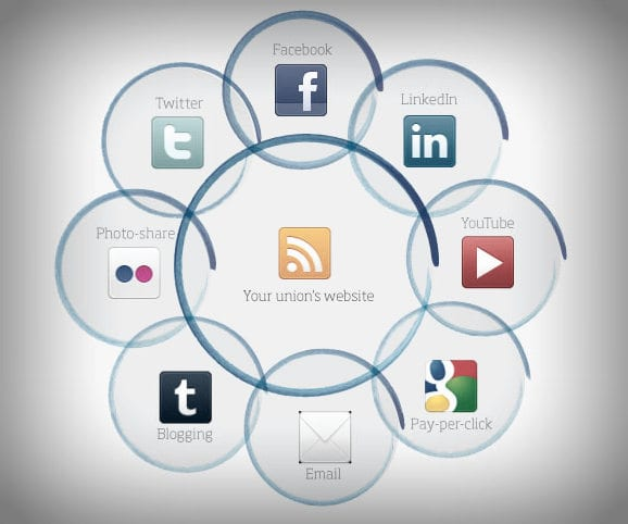 Your website should be at the core of your social media strategy