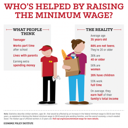 USA minimum wage - Economic Policy Institute