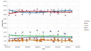 Public opinion polling - Primary vote - 25 August 2014