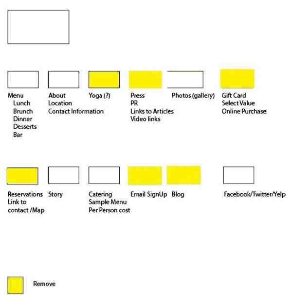 web design scam fake website sitemap