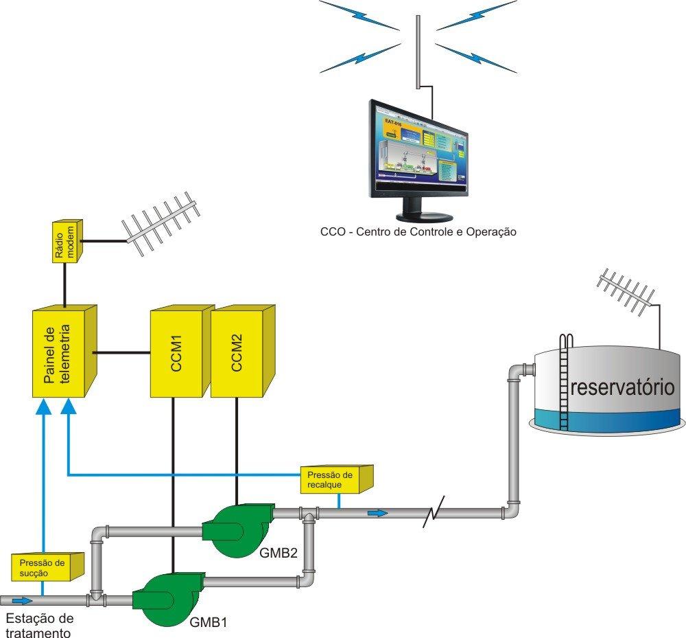 Projeto de automação e telemetria de uma elevatória de água