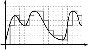 IA2801 - Entrada analógica