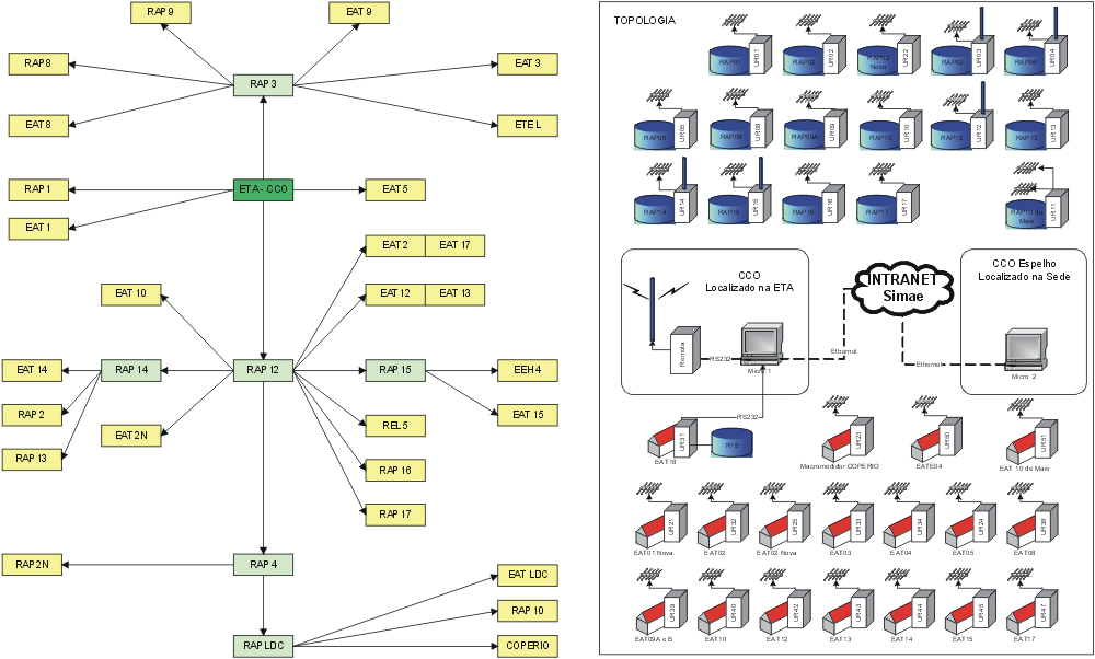 Sistema de telemetria do SIMAE de Joaçaba, Herval D'Oeste e Luzerna