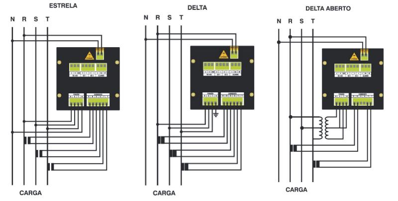 Como medir parâmetros elétricos em redes trifásicas