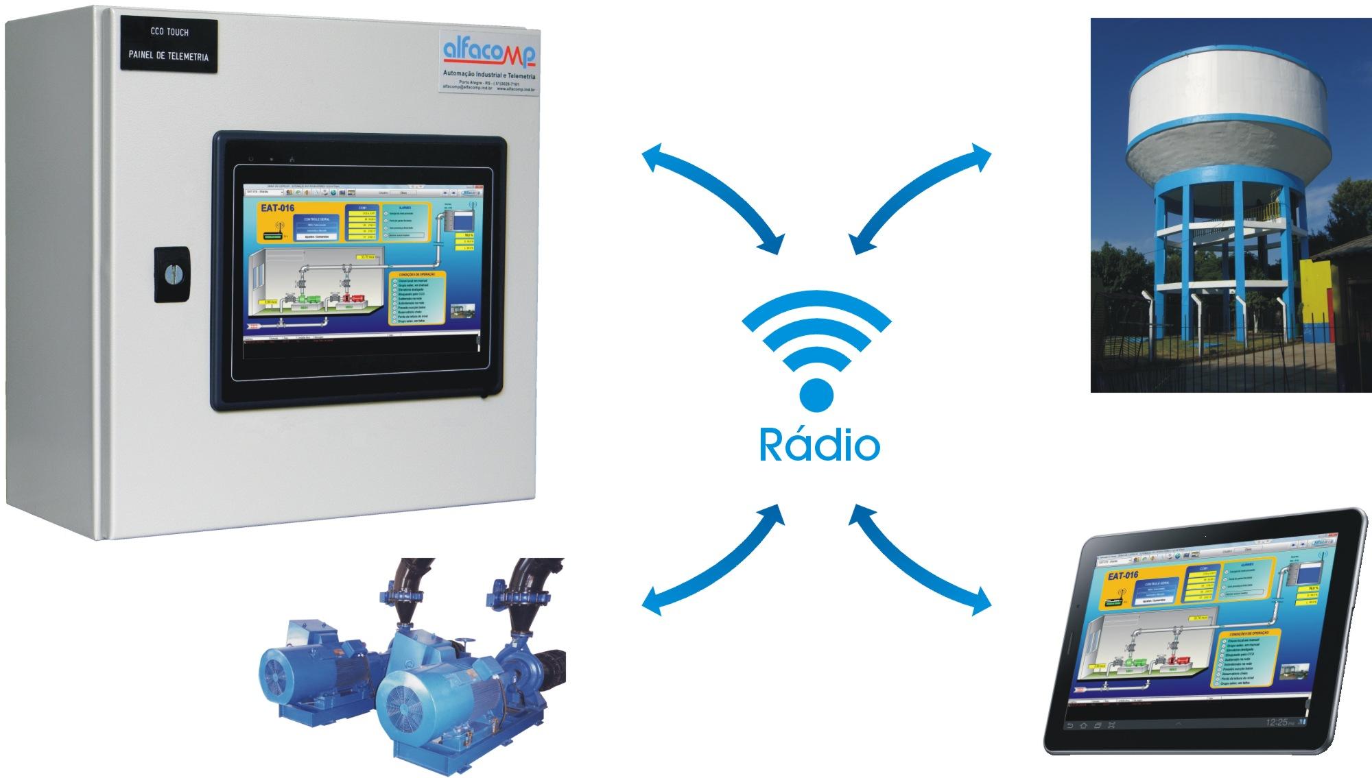 CCO compacto para a telemetria de água e esgoto