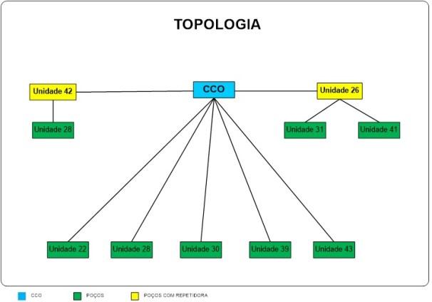Topologia da telemetria no SAEMAS