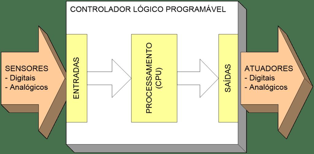 CLP - Como funciona