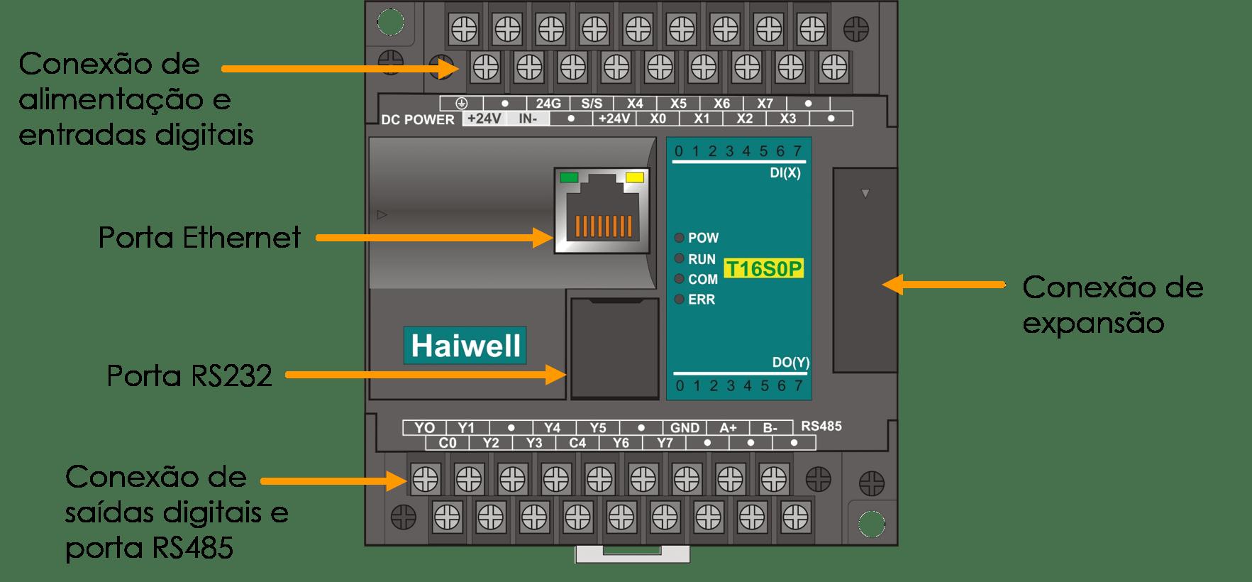 CLP – O que é e como funciona o Controlador Lógico Programável