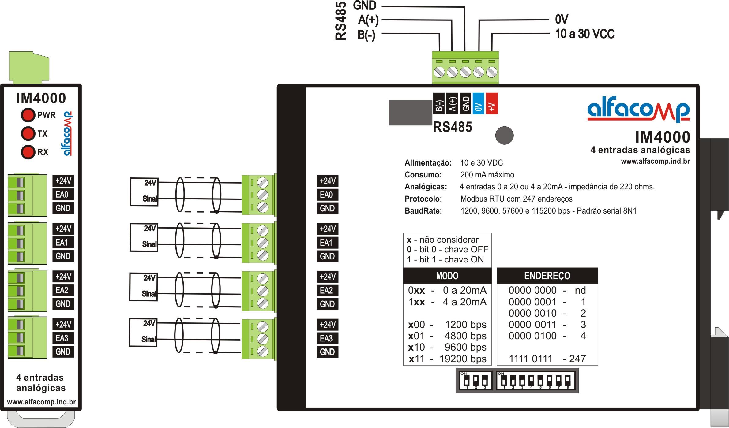 Interfaces Modbus de entradas e saídas analógicas e digitais