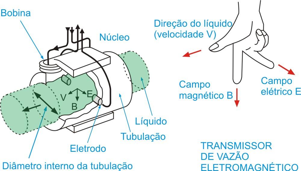 Medição de vazão de líquidos pelo método eletromagnético
