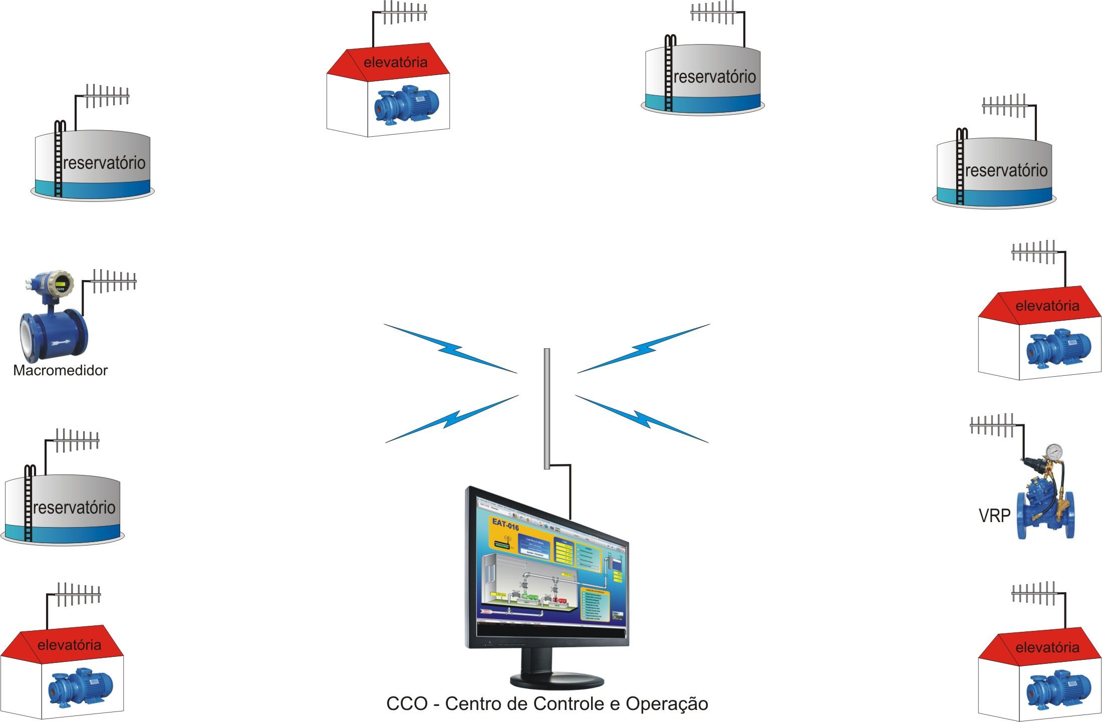 CCO – Centro de Controle e Operação da telemetria de água e esgoto