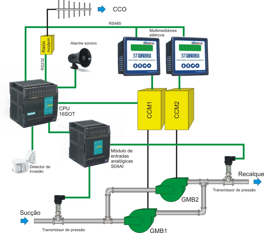 CLPs para a telemetria da distribuição de água municipal