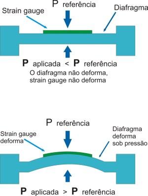 Diafragma com strain gauge