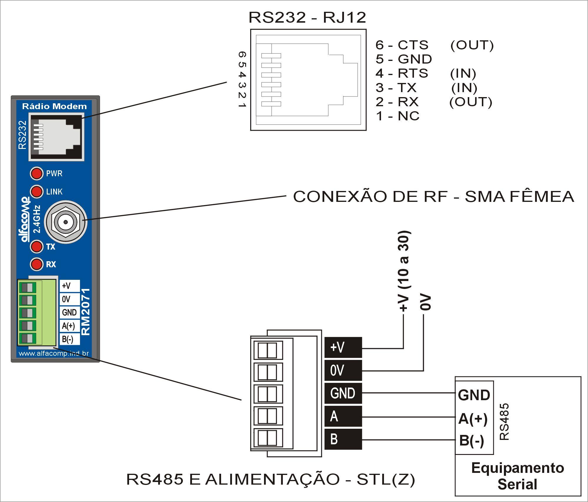 Rádio modem RM2071 – Spread Spectrum em 2.4 GHz para chão de fábrica