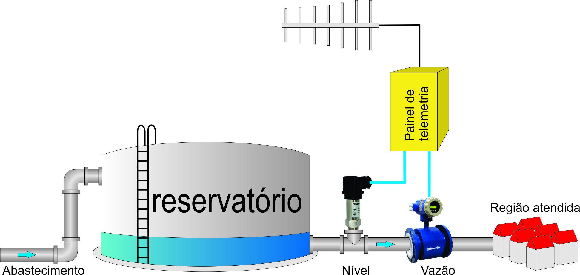 Projeto de automação e telemetria de um reservatório de água tratada