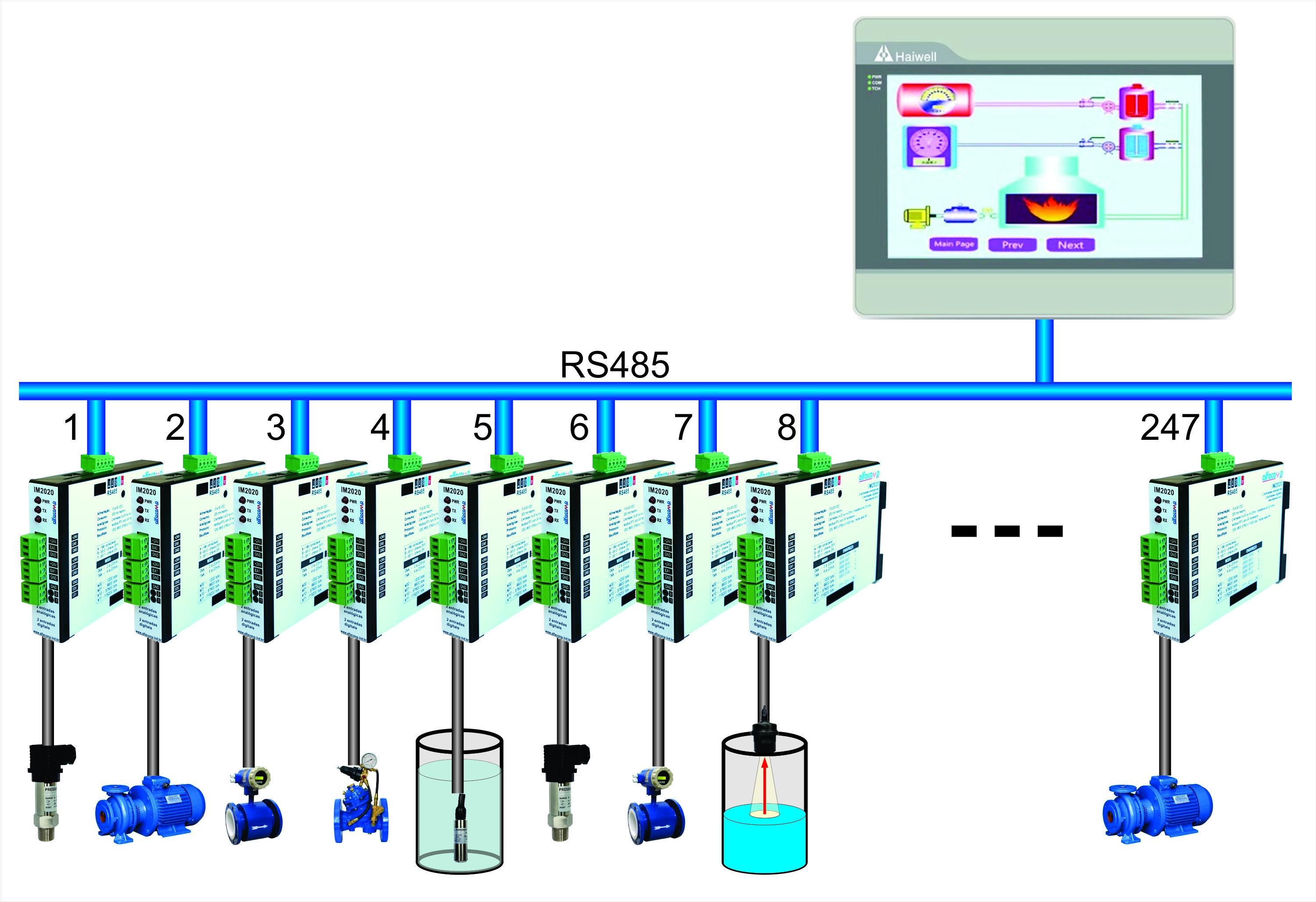 Interfaces Modbus em redes distribuídas de automação e controle