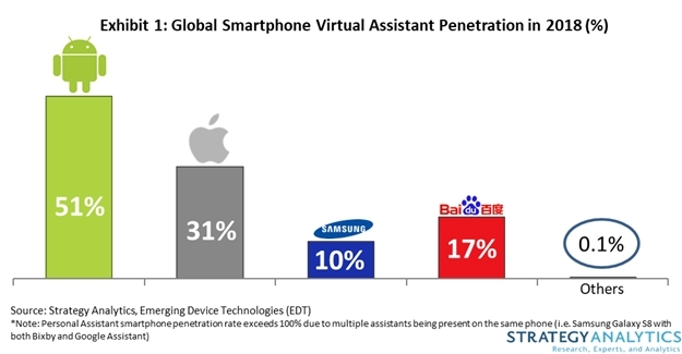 studiu telefoane ai Virtual Assistant