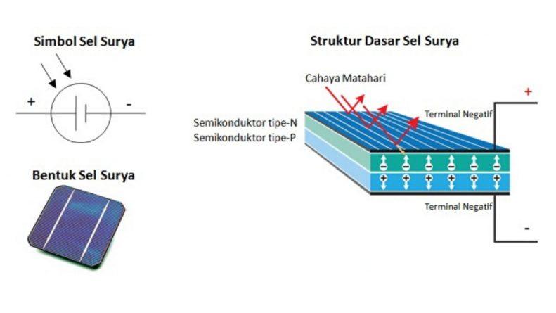 struktur, bentuk dan simbol sel surya