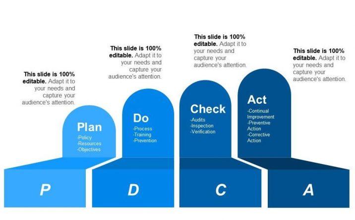 Pengertian Siklus PDCA Plan Do Check Act