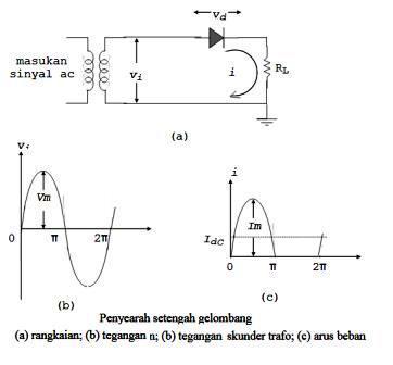pengertian rectifier penyearah gelombang jenis rectifier