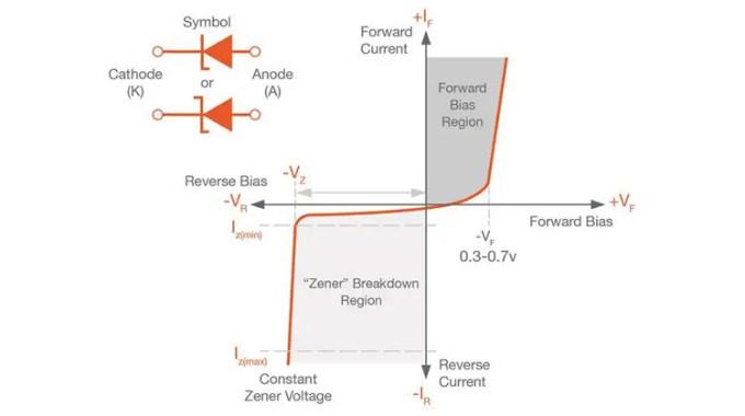 pengertian dioda zener