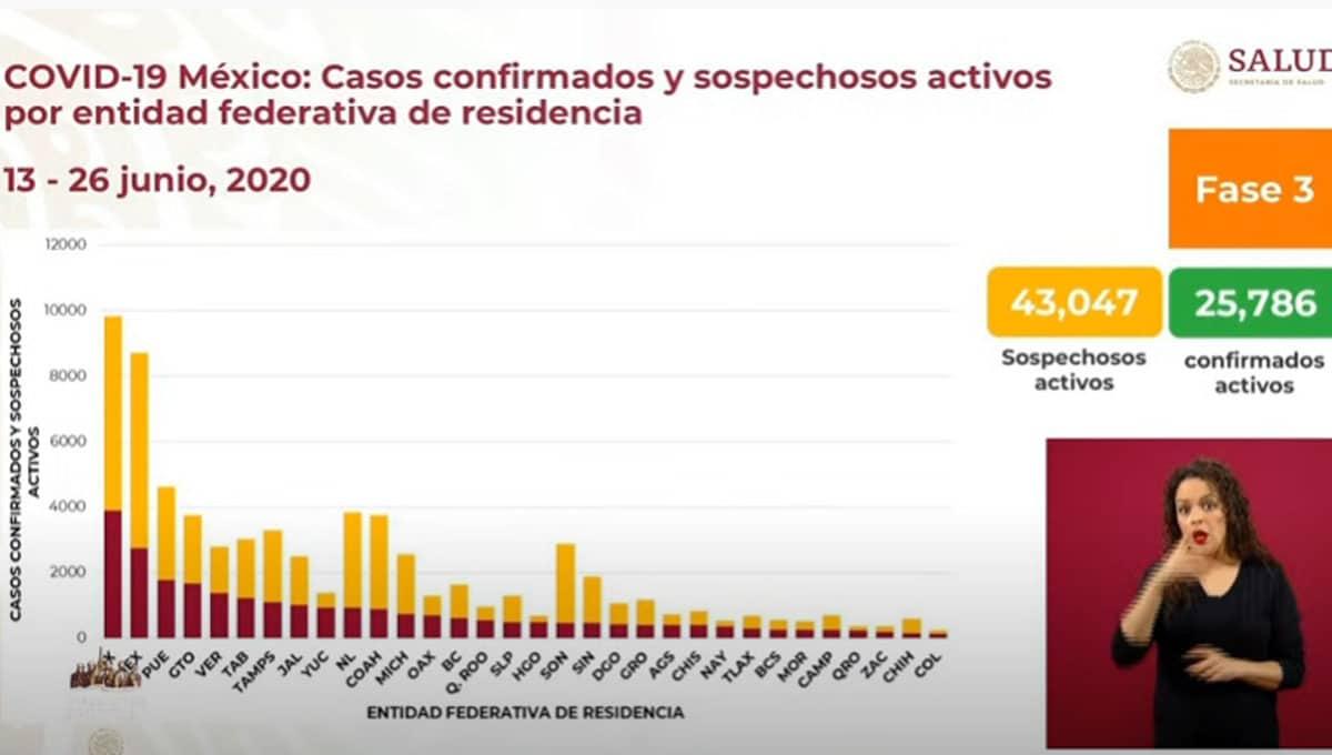 La-República-Mexicana-rebasa-los-208-mil-contagios-por-Covid-19