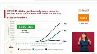 Photo of México supera a Reino Unido en contagios por Covid-19