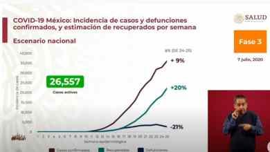 Photo of A la alza Covid-19 en México; suma más de 268 mil contagios