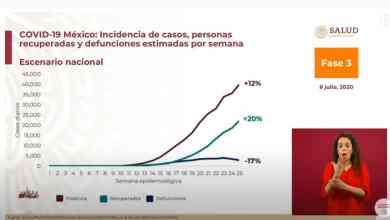 Photo of México alcanza otro récord de contagios por Covid-19; suma 275 mil 3