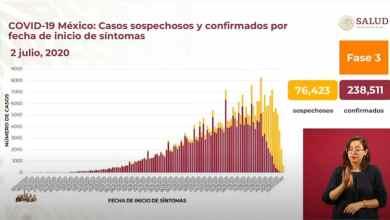 Photo of México con nuevo récord por contagios de Covid-19; son más de 238 mil