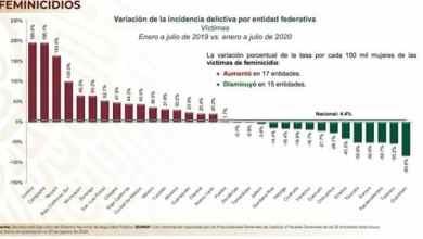 feminicidio-aumento-en-17-estados-en-7-meses