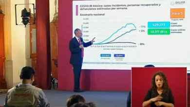 Photo of Actualización de casos por coronavirus en México