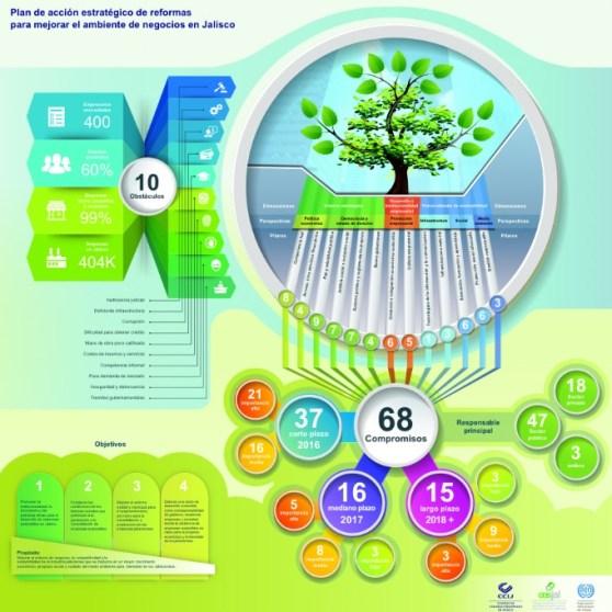 infografia plan de negocios
