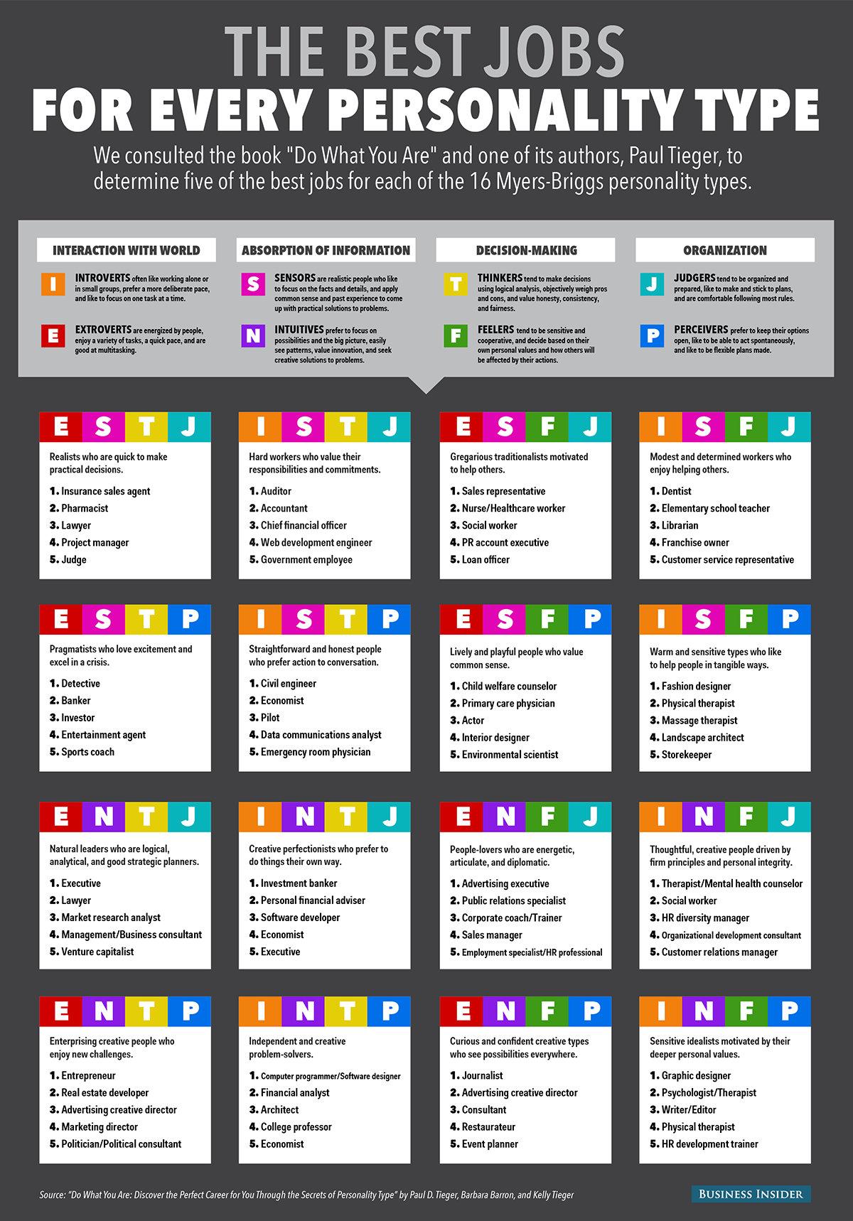 Cual Es El Mejor Trabajo Para Tu Personalidad Infografia Infographic Rrhh