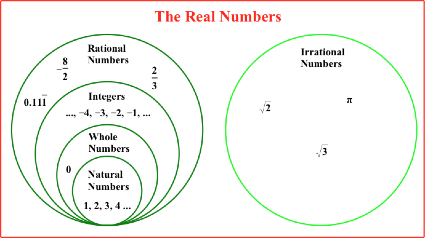 Being Rational About Irrational Numbers