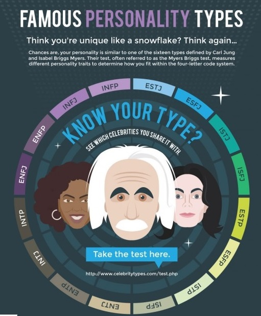 celebrity personality types