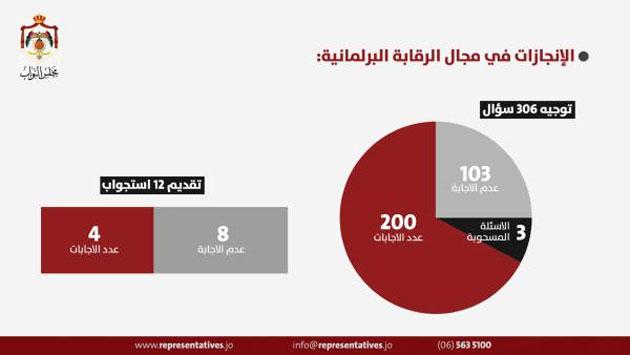 """Photo of """"عادية النواب الثالثة"""".. إقرار 20 قانونا وتوجيه 306 أسئلة"""