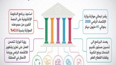 Photo of الأردن والتحول الرقمي والحكومة الإلكترونية