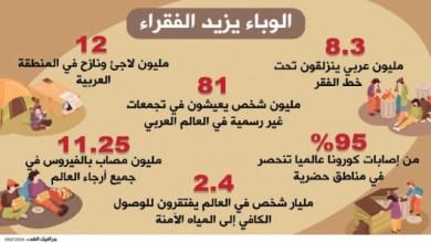Photo of تقرير دولي: مجاعات تاريخية بسبب الإغلاق وفقدان الوظائف
