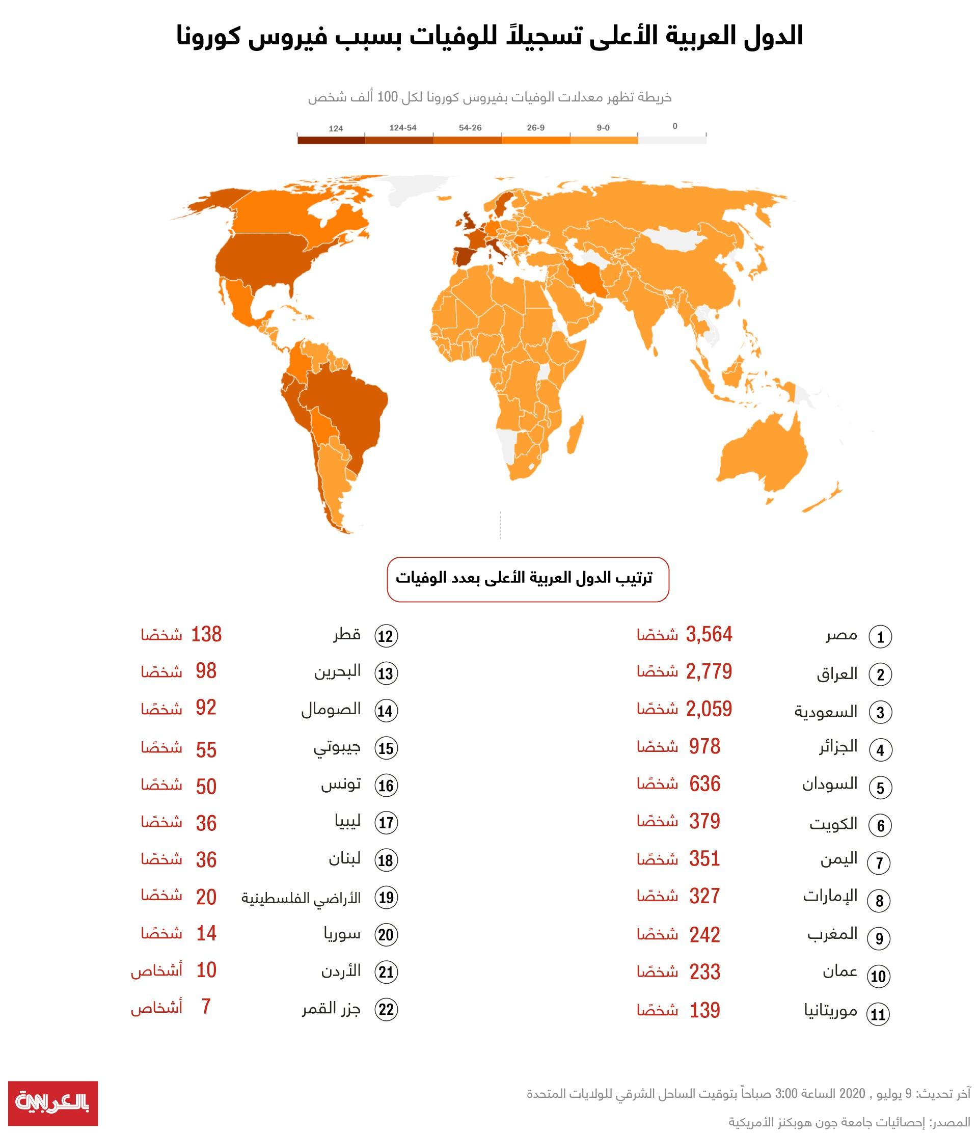 مصر من أعلى الدول التي شهدت اصابات كورونا