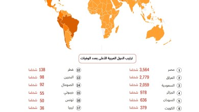 Photo of هذه الدول العربية الأعلى تسجيلاً للوفيات بسبب فيروس كورونا