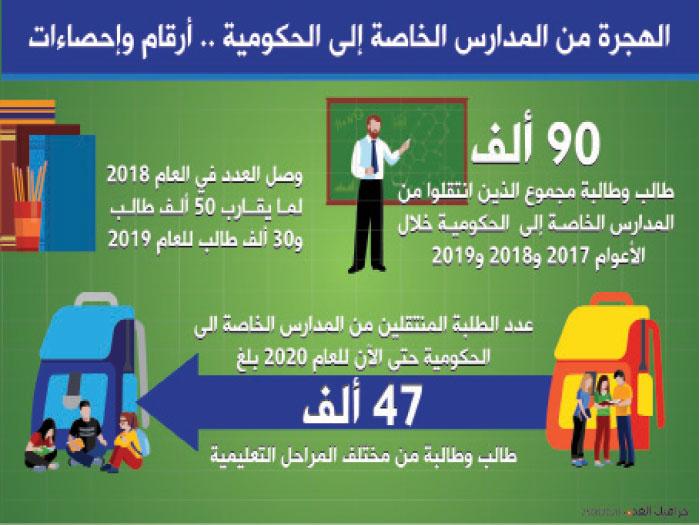 """هجرة المدارس"""".. الحكومية تكتظ والخاصة تلزم الصمت! - Alghad"""