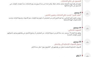 Photo of بعد فوز بايدن..ما هي أهم المحطات المنتظرة حتى تولي منصب الرئاسة؟