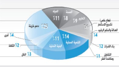 """Photo of 25 % العجز بتمويل مشاريع """"المنحة الخليجية"""""""